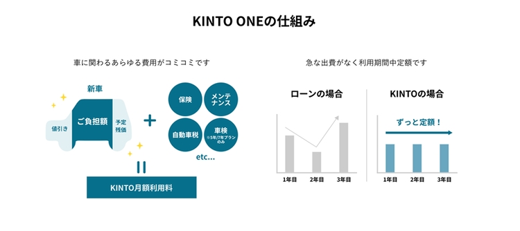 KINTO ONEの仕組み